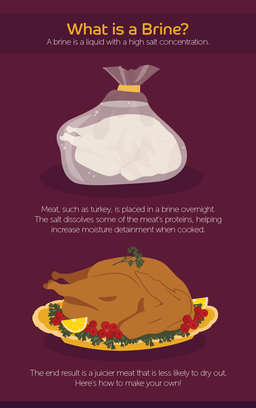 What is Turkey Brining - Learning How to Brine Turkey