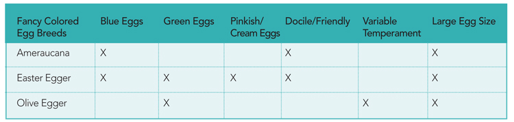 Breed/Egg Chart
